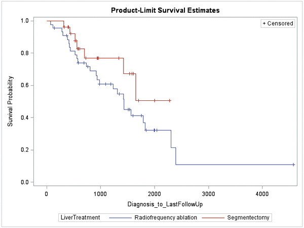 Product-Limit Survival Estimates