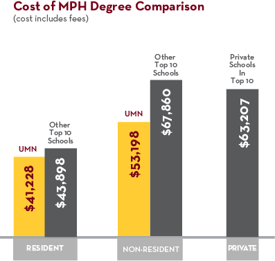 U of M SPH MPH Tuition is less than any other school in top 10.